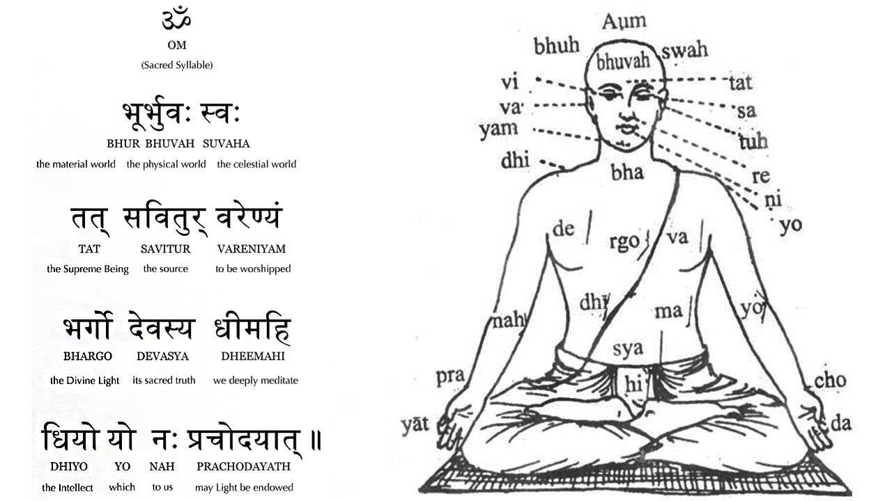 On Gayatri Mantra