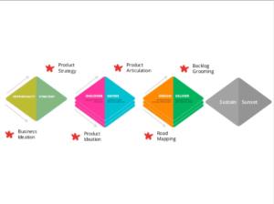 SlideShare – The Edge of Product Management