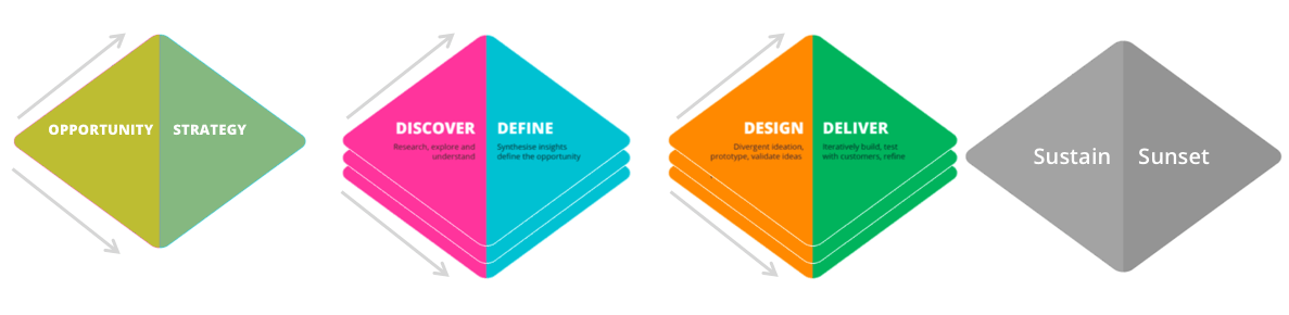 Read more about the article Product Development – A Primer for CxOs