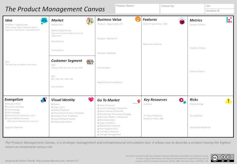 Product Management Canvas – Product in a Snapshot