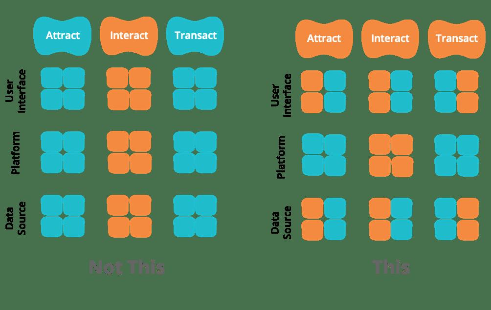 Hour-Glass Model for eCommerce Platform MVP