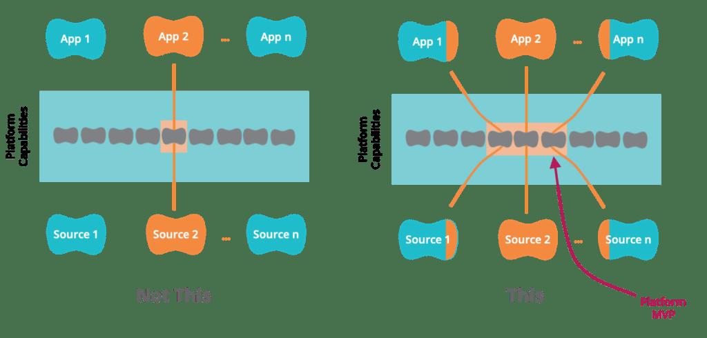 Hour-Glass Model for Platform MVP