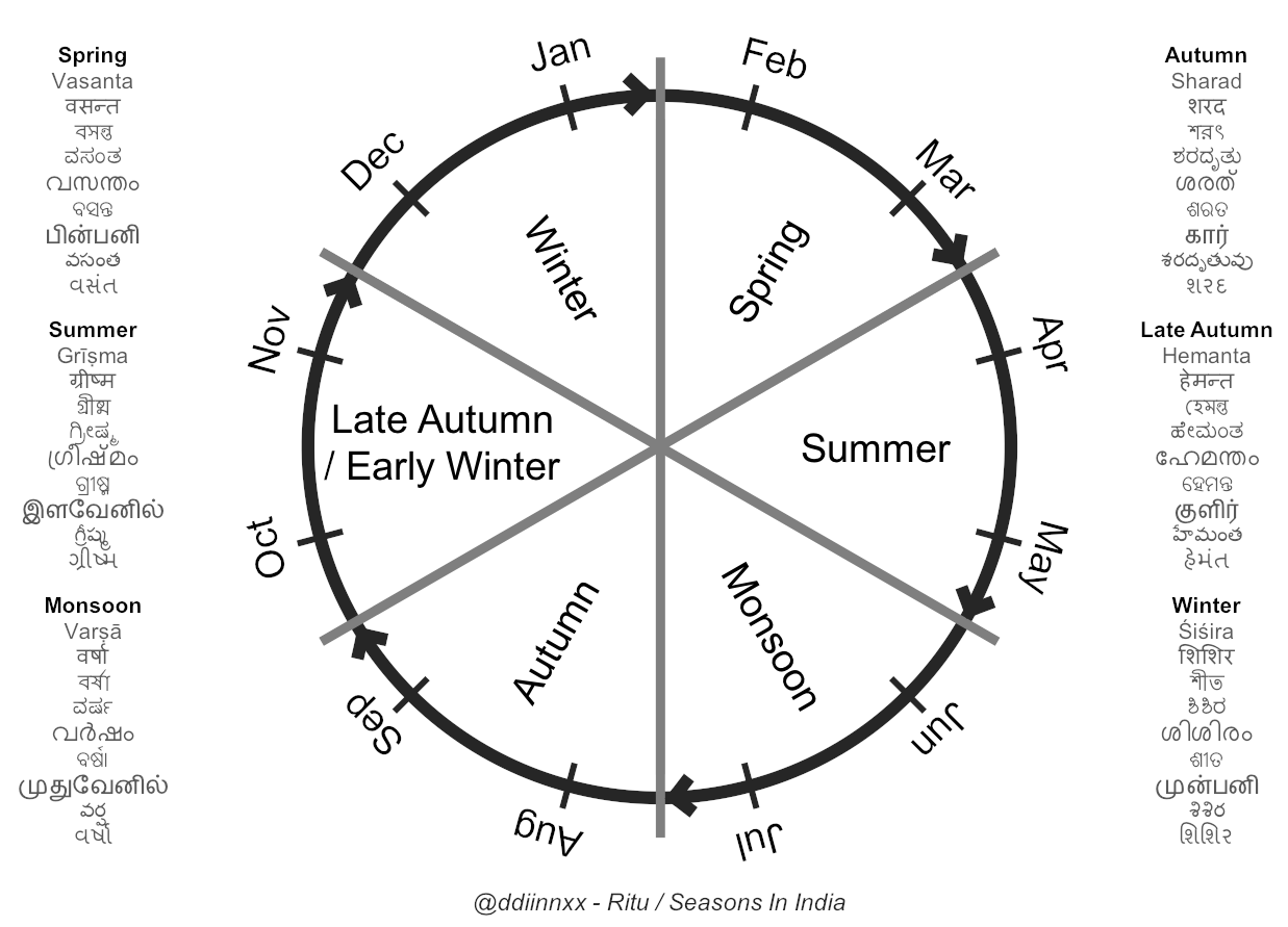 Read more about the article Seasons in India