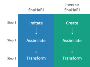 Inverse Shu Ha Ri – An Alt Approach to Transformation