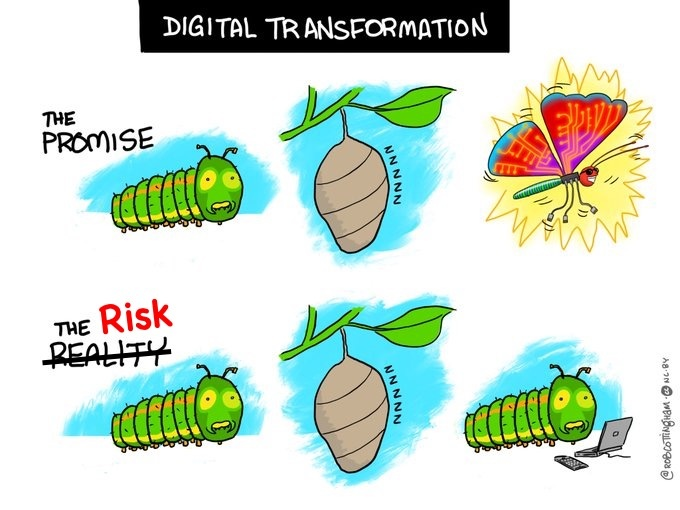 Digital Transformation: An Easy* Four-Step Tech Driven Strategy