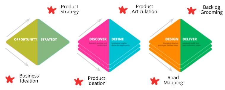 Triple Diamond In Context of Product Continuum