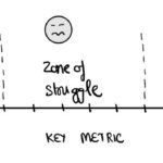 The Measure of Success, the Zone of Struggle and The Measure of Failure