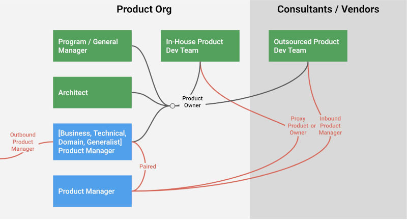 making-sense-of-various-product-roles-paired
