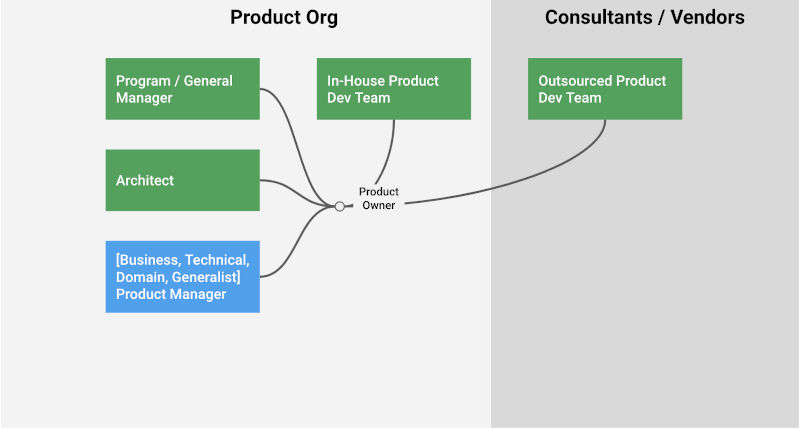 making-sense-of-various-product-roles-prodDev